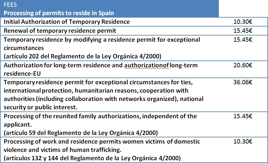 Fees Residence Permit Spain